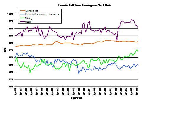 Female earnings as % of male