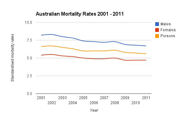 Mortality – has the improvement died down?