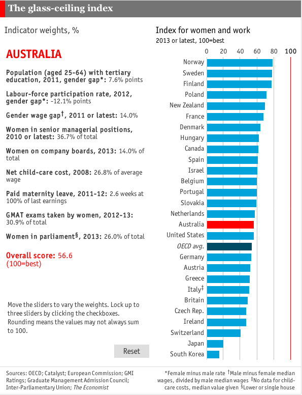 Economist Glass ceiling index