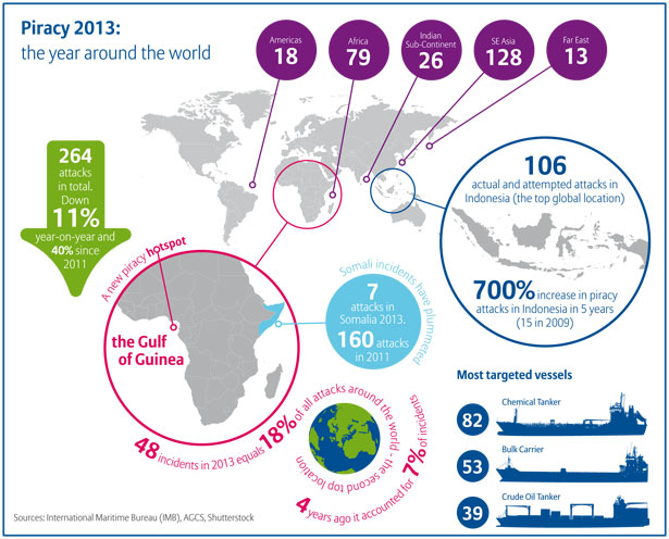 Allianz graphic on piracy at sea