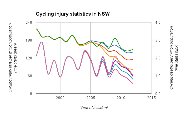 graph of cycling stats since 1996