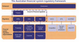 Regulation framework