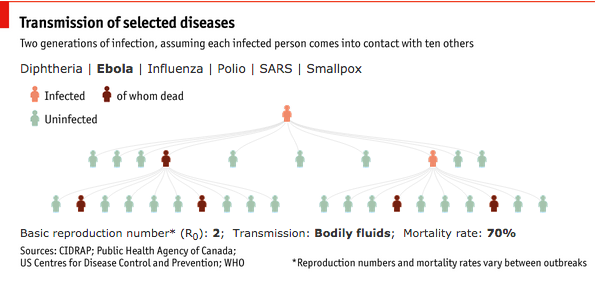 Ebola reproduction and mortality