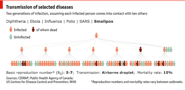 Small Pox, from The Economist