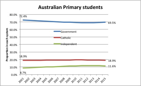 Australian primary students