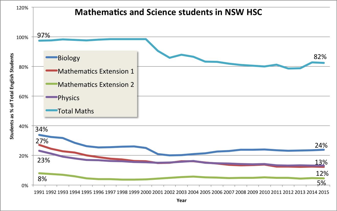 maths-percentage