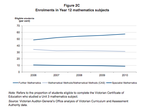 Maths trends in Victoria HSC